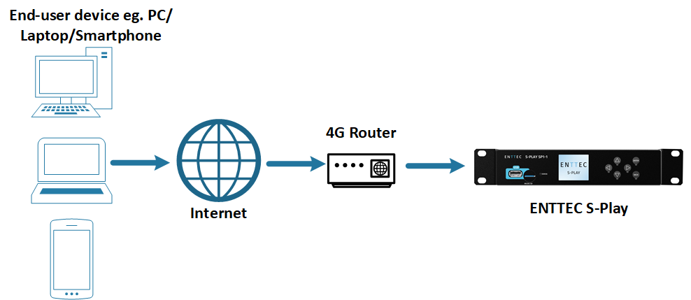 Remote access connection